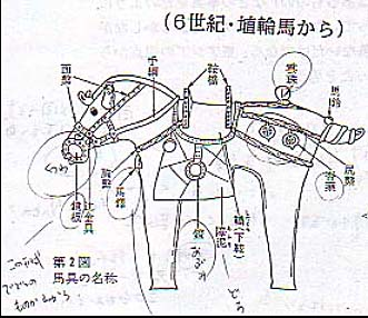 馬具と日本の馬
